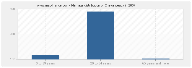 Men age distribution of Chevanceaux in 2007