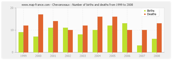 Chevanceaux : Number of births and deaths from 1999 to 2008