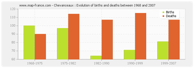 Chevanceaux : Evolution of births and deaths between 1968 and 2007