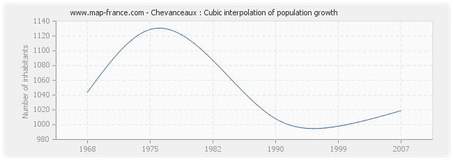 Chevanceaux : Cubic interpolation of population growth