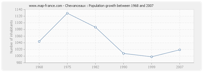 Population Chevanceaux