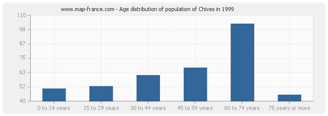 Age distribution of population of Chives in 1999