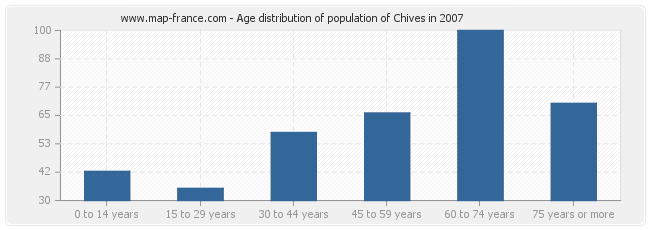 Age distribution of population of Chives in 2007