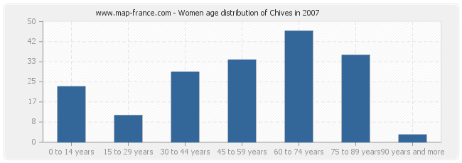 Women age distribution of Chives in 2007