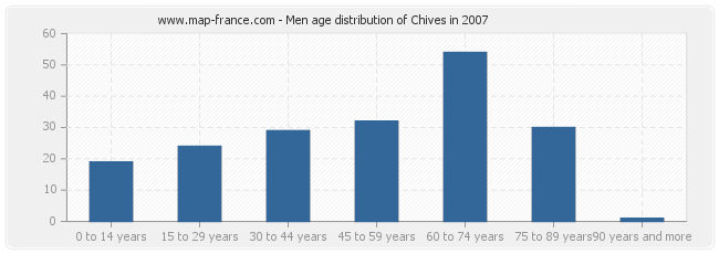 Men age distribution of Chives in 2007