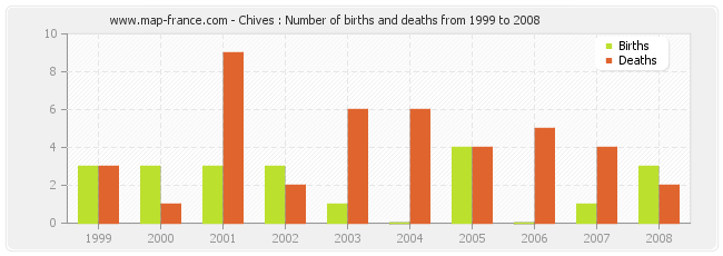 Chives : Number of births and deaths from 1999 to 2008