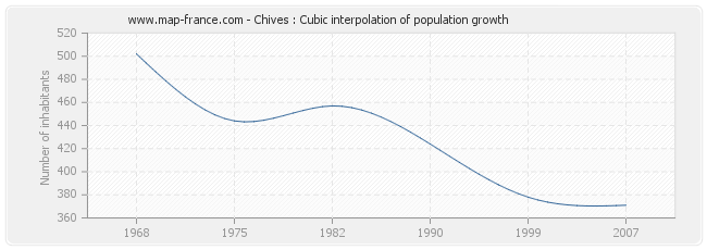 Chives : Cubic interpolation of population growth