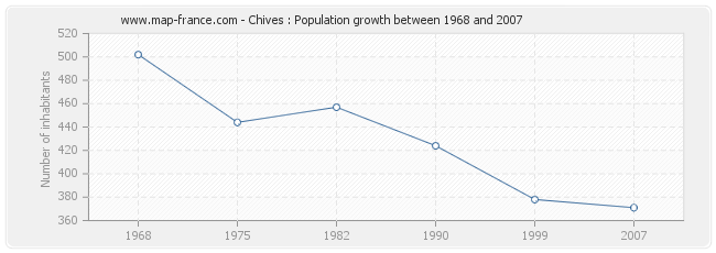 Population Chives