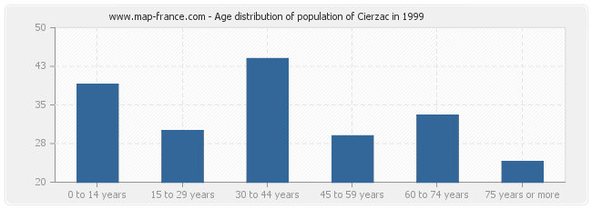 Age distribution of population of Cierzac in 1999