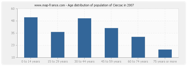 Age distribution of population of Cierzac in 2007