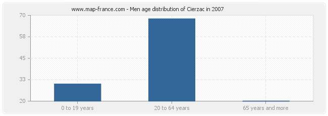 Men age distribution of Cierzac in 2007