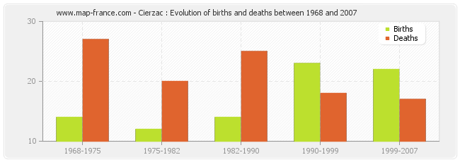 Cierzac : Evolution of births and deaths between 1968 and 2007