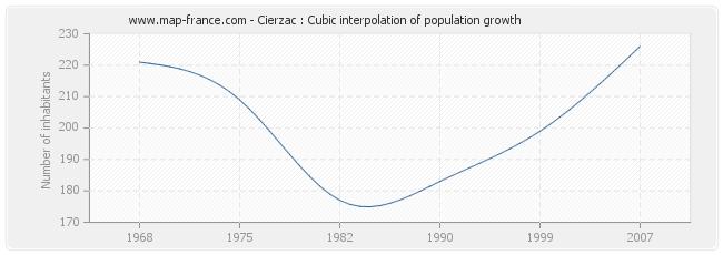 Cierzac : Cubic interpolation of population growth
