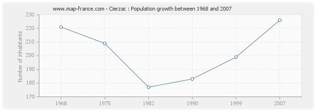 Population Cierzac