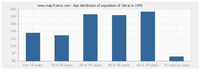 Age distribution of population of Clérac in 1999