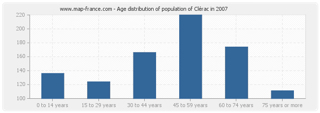 Age distribution of population of Clérac in 2007