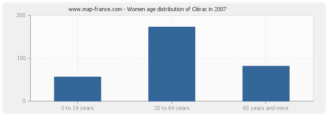 Women age distribution of Clérac in 2007