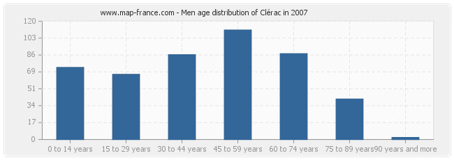 Men age distribution of Clérac in 2007