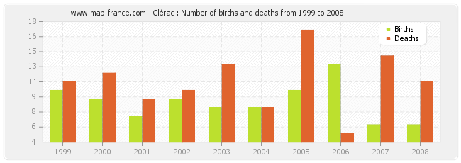 Clérac : Number of births and deaths from 1999 to 2008