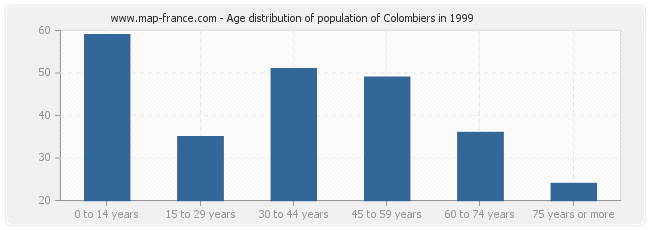 Age distribution of population of Colombiers in 1999