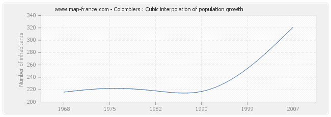 Colombiers : Cubic interpolation of population growth