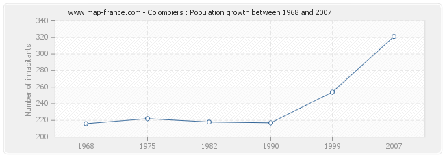 Population Colombiers