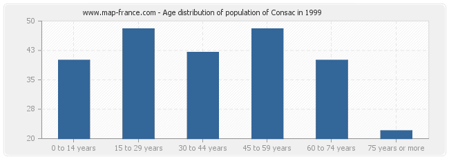 Age distribution of population of Consac in 1999