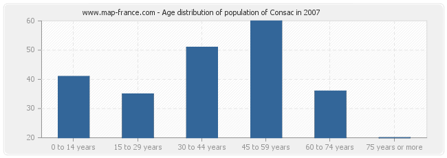 Age distribution of population of Consac in 2007