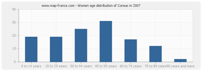 Women age distribution of Consac in 2007