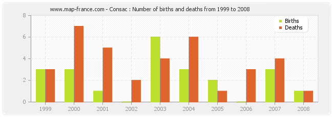 Consac : Number of births and deaths from 1999 to 2008