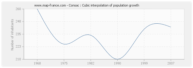 Consac : Cubic interpolation of population growth
