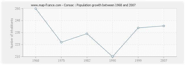Population Consac