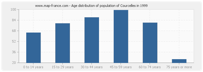 Age distribution of population of Courcelles in 1999