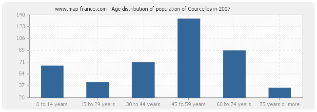 Age distribution of population of Courcelles in 2007