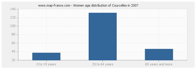 Women age distribution of Courcelles in 2007