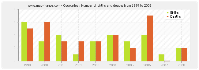 Courcelles : Number of births and deaths from 1999 to 2008