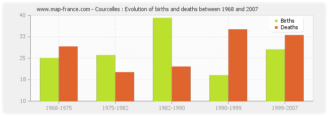 Courcelles : Evolution of births and deaths between 1968 and 2007