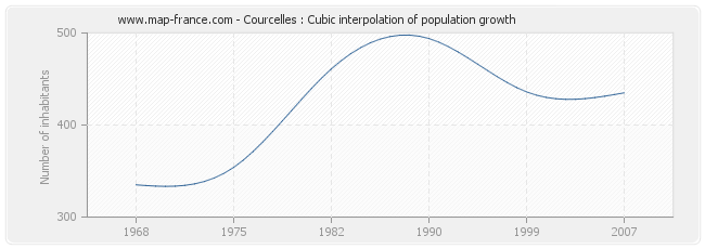Courcelles : Cubic interpolation of population growth