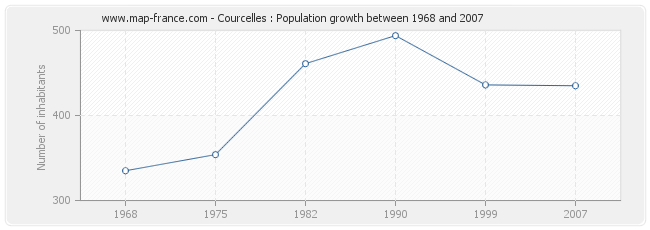Population Courcelles