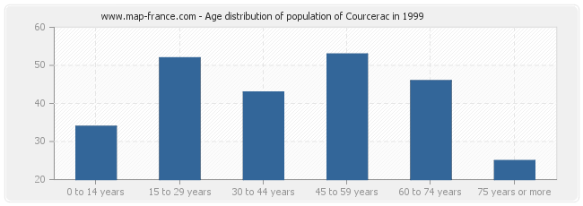 Age distribution of population of Courcerac in 1999
