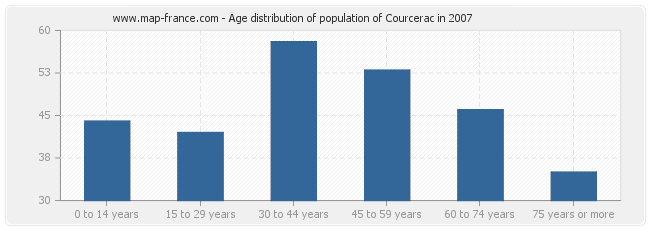 Age distribution of population of Courcerac in 2007