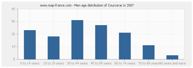 Men age distribution of Courcerac in 2007