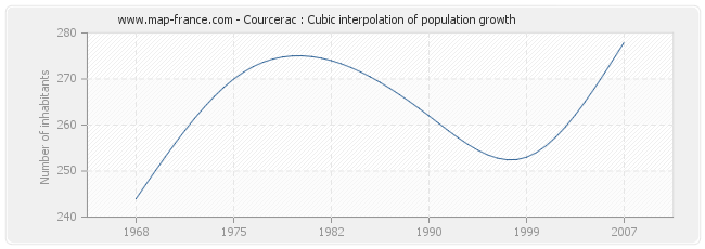 Courcerac : Cubic interpolation of population growth