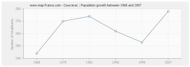 Population Courcerac
