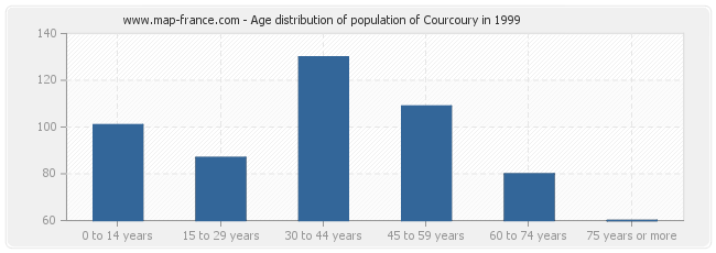 Age distribution of population of Courcoury in 1999