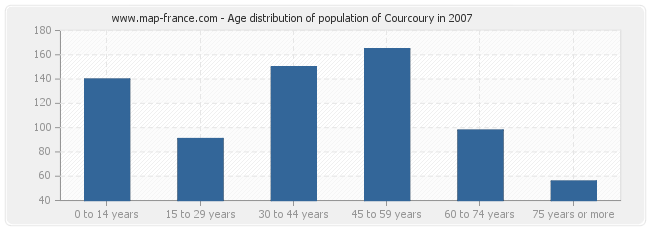 Age distribution of population of Courcoury in 2007
