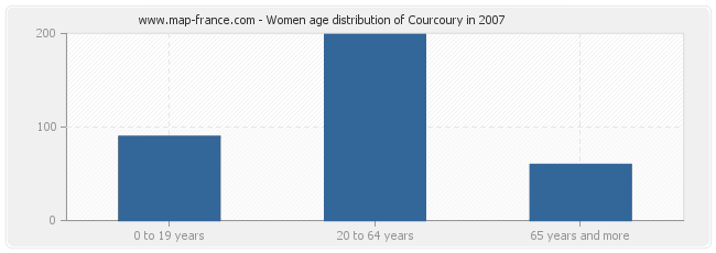 Women age distribution of Courcoury in 2007