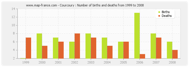 Courcoury : Number of births and deaths from 1999 to 2008