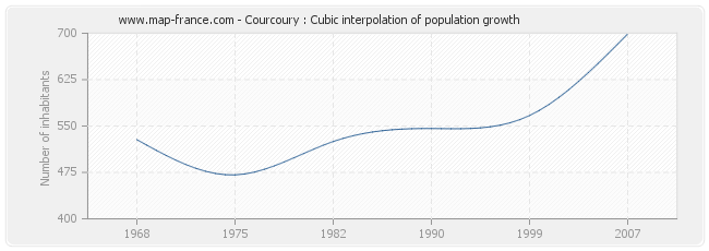 Courcoury : Cubic interpolation of population growth