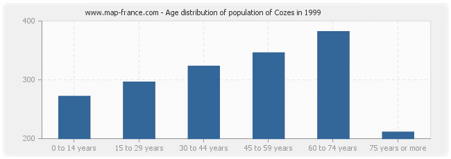Age distribution of population of Cozes in 1999